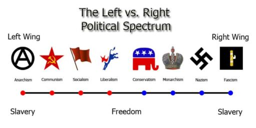 political spectrum Nazi Far-right