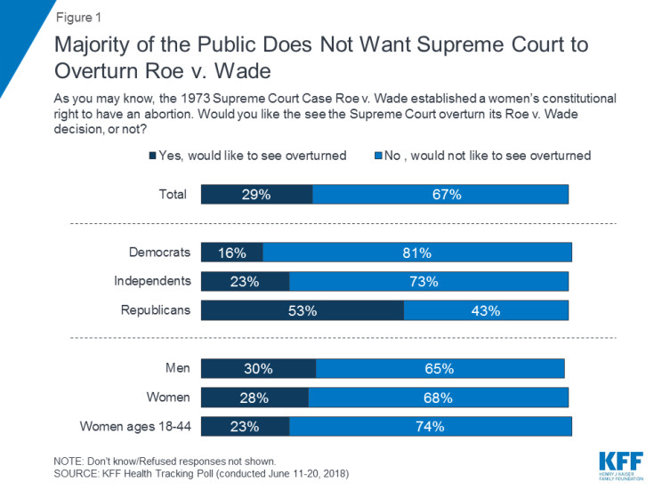 9212_figure_1 Two-thirds of Americans oppose rolling back Roe v. Wade