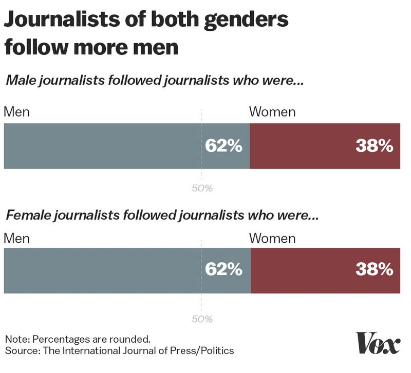 Artboard_2_80 Study: male political reporters retweet other dudes 3 times more than their female colleagues