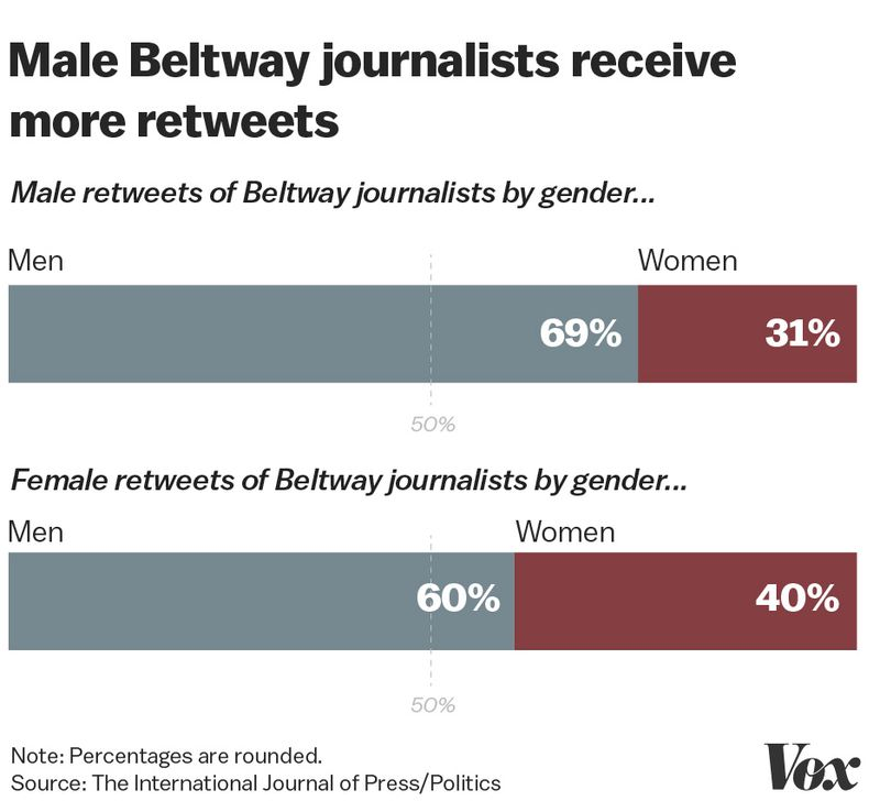 Artboard_2_copy_2_80 Study: male political reporters retweet other dudes 3 times more than their female colleagues
