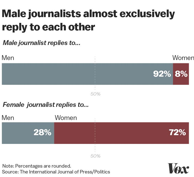 Artboard_2_copy_80 Study: male political reporters retweet other dudes 3 times more than their female colleagues
