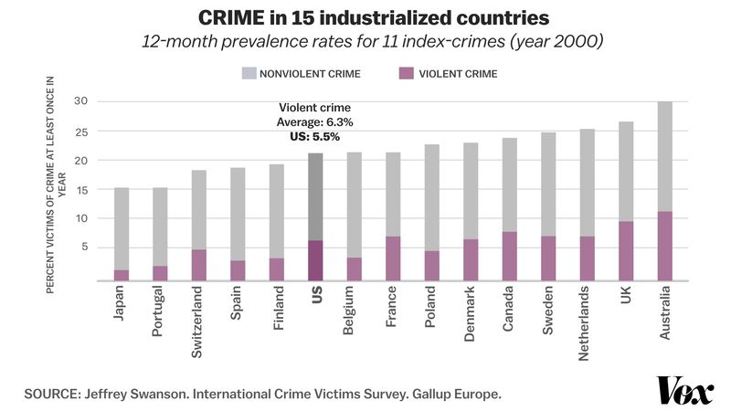 CRIME_15_COUNTRIES_US America's love for guns, in one chart