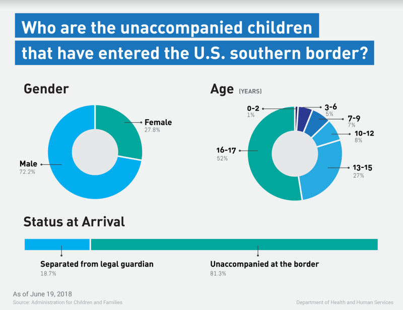 HHS_statistics_on_unaccompanied_migrant_children_entering_the_US Immigrant children can be detained, prosecuted, and deported once they turn 18