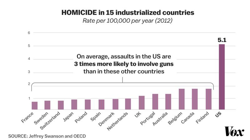 HOMICIDE_GUN_US America's love for guns, in one chart