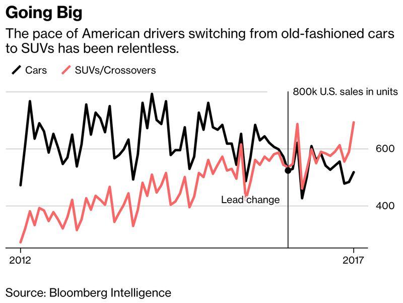 bloomberg_suvs Electric vehicles are gaining momentum, despite Trump