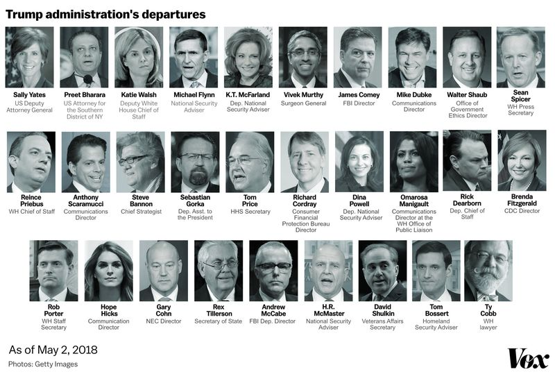 casualties_trump_COBB The very long list of high-profile White House departures