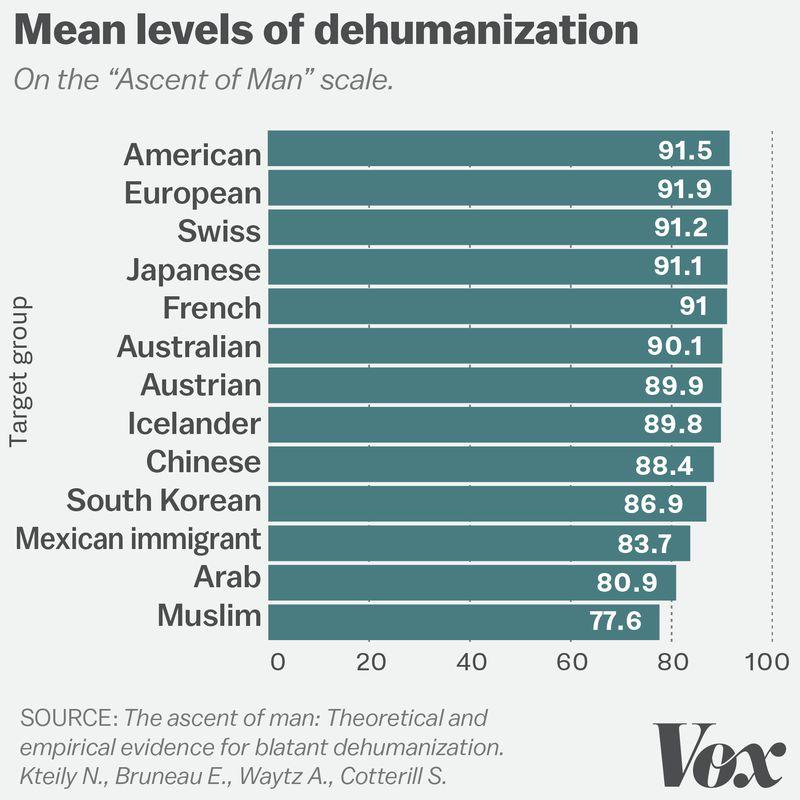 dehumanization_chart2 Donald Trump and the disturbing power of dehumanizing language
