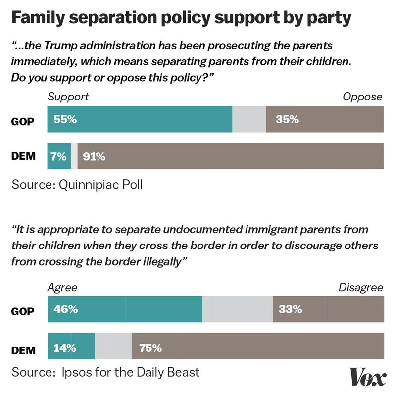 familyseparation_polls The fight over family separations proved how broken Trump's America really is