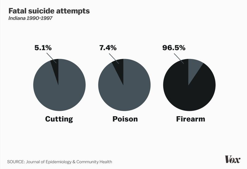 fatal_suicide_attempts America's unique gun violence problem, explained in 17 maps and charts