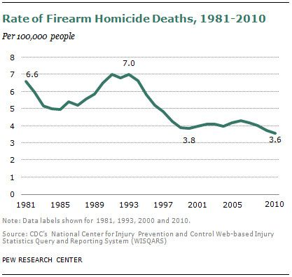 firearm_homicide_deaths America's unique gun violence problem, explained in 17 maps and charts