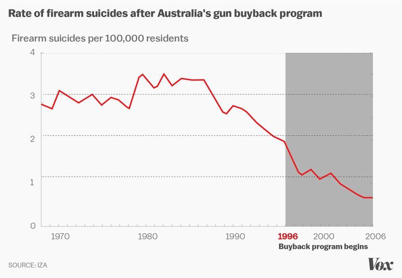 firearm_suicides_australia.0 America's unique gun violence problem, explained in 17 maps and charts