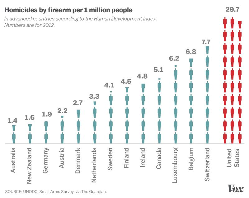 gun_homicides_developed_countries.0 America's love for guns, in one chart