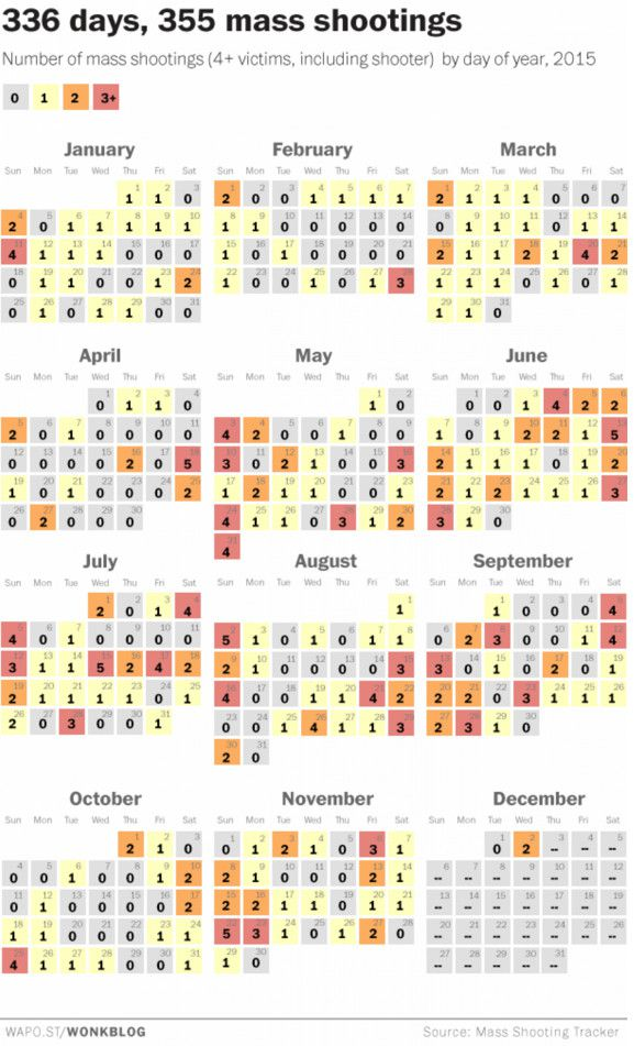 mass_shooting_calendar America's unique gun violence problem, explained in 17 maps and charts