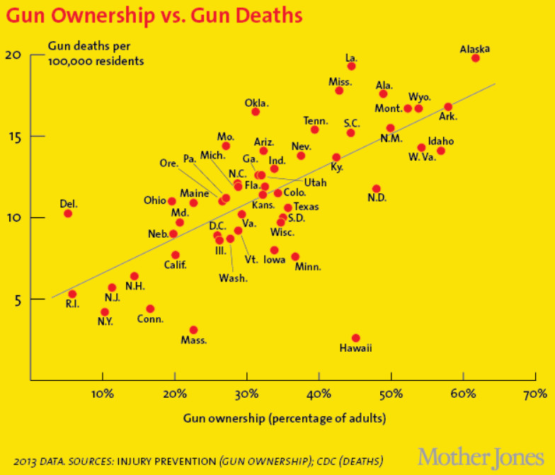mother_jones_gun_deaths_by_state America's unique gun violence problem, explained in 17 maps and charts