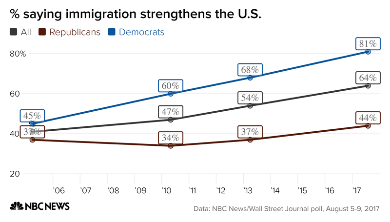 saying_immigration_strengthens_the_u_s__all_republicans_democrats_chartbuilder_a1ef78ce31ee41c916e033ddc7863889 Dems are unified on immigration now. Will they still be when Trump is gone?