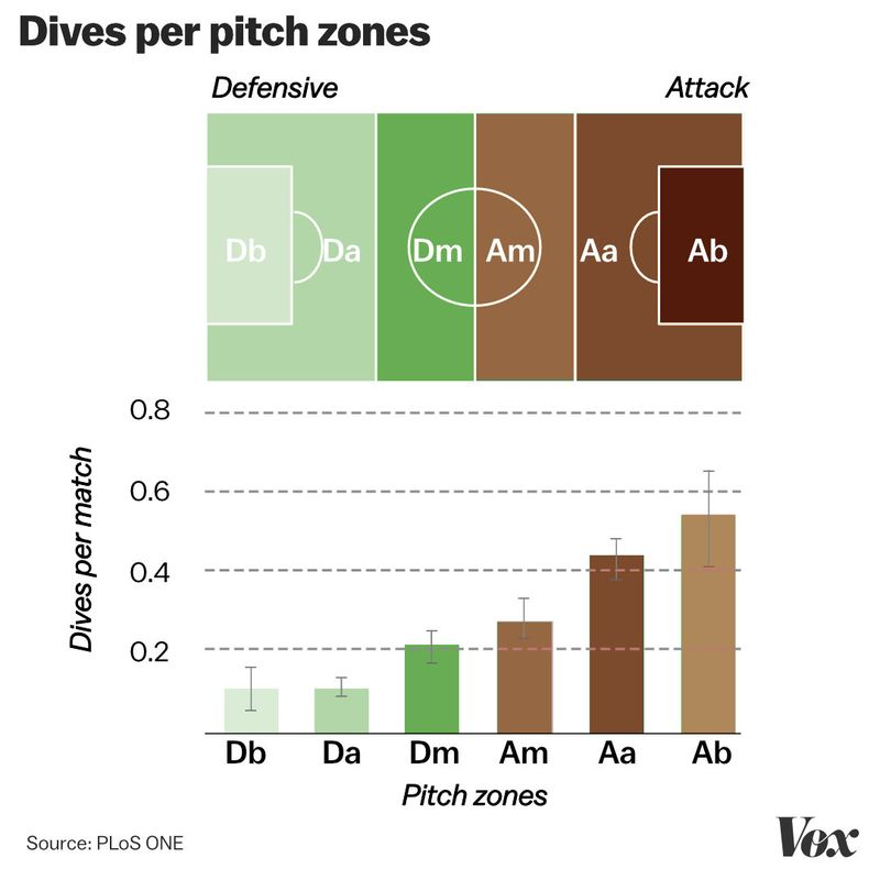 zone Why soccer players take dives