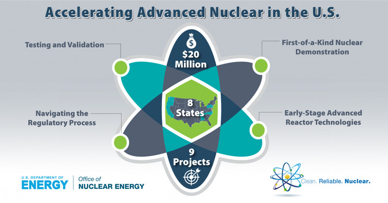 070918_Accelerating_Advanced_Reactors_infographic_1200x627_01 The US is rapidly losing nuclear power. That's profoundly concerning for climate change.