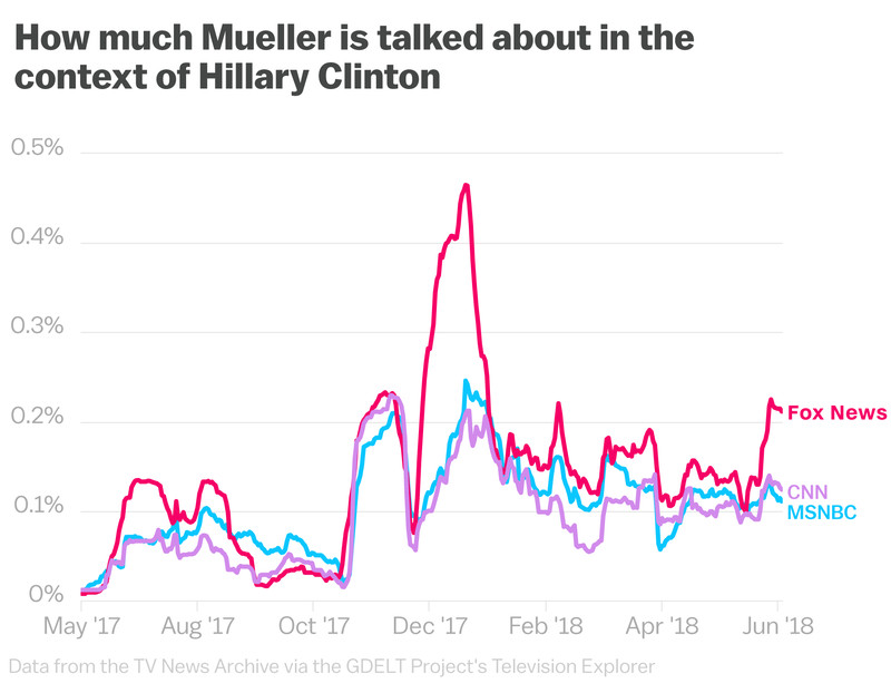 Clinton_Fox_News_Mueller-1 Nearly two years into the Trump presidency, Fox News is still obsessed with Hillary Clinton