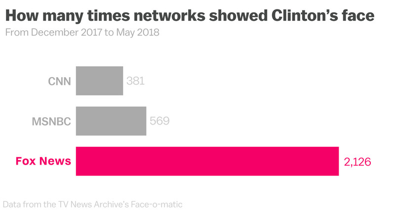 Clinton_Fox_News_face-1 Nearly two years into the Trump presidency, Fox News is still obsessed with Hillary Clinton
