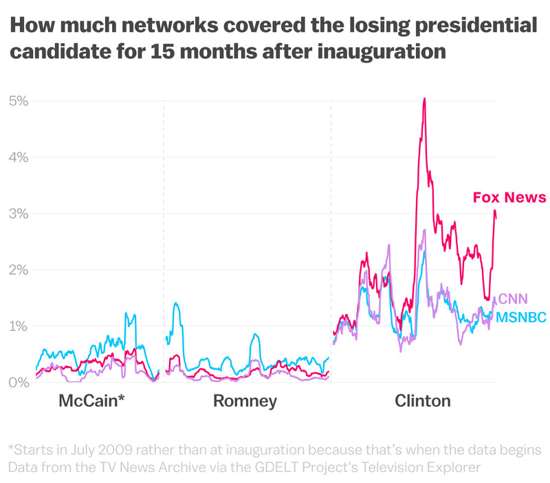 Clinton_McCain_Romney_Fox_News-1 Nearly two years into the Trump presidency, Fox News is still obsessed with Hillary Clinton