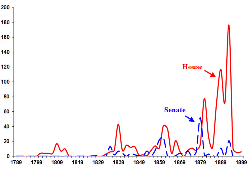 DQ_by_chamber_1789_1901_v2 How Democrats can shut down the Senate part II: the majority strikes back
