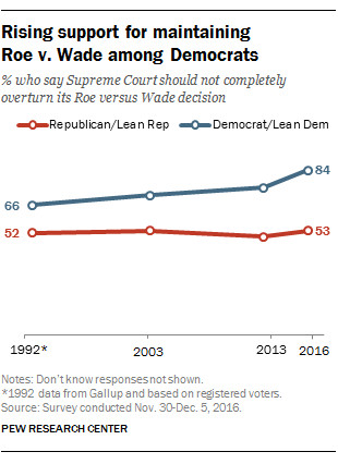 FT_17.01.03_RoeWadeRisingsupport1 What the polls say about Americans, abortion, and the Supreme Court