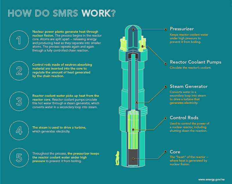 How_Do_SMRs_Work_Infographic_Crop The US is rapidly losing nuclear power. That's profoundly concerning for climate change.