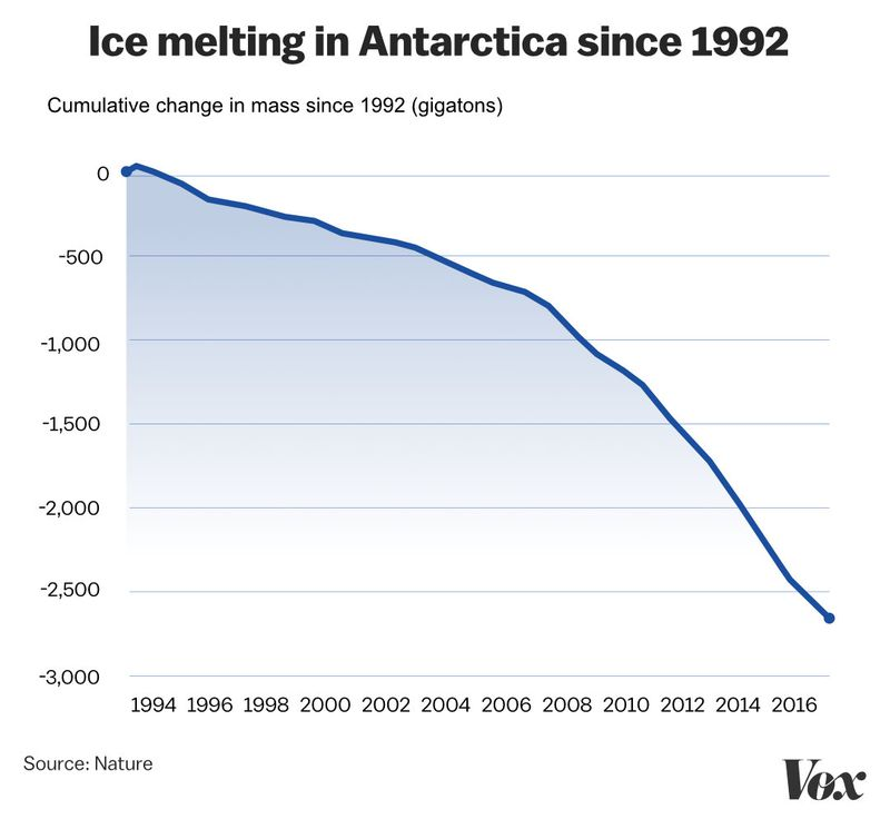 Ice_melt_chart Antarctica has lost 2.71 trillion tons of ice. Here's what that looks like.