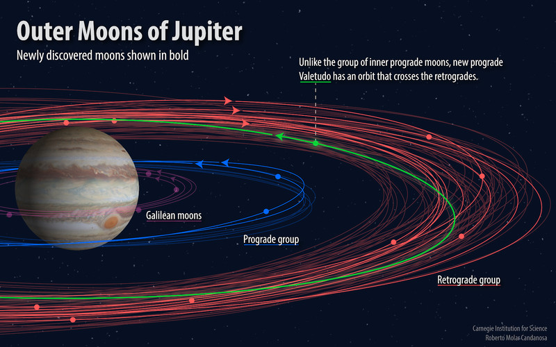 Jupiter_Moons_Orbits Astronomers discover 10 new moons of Jupiter. Where have they been hiding?