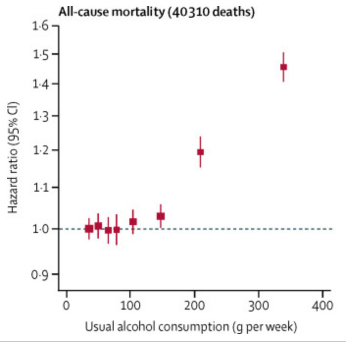 Screen_Shot_2018_04_21_at_4.50.45_PM It's time to rethink how much booze may be too much
