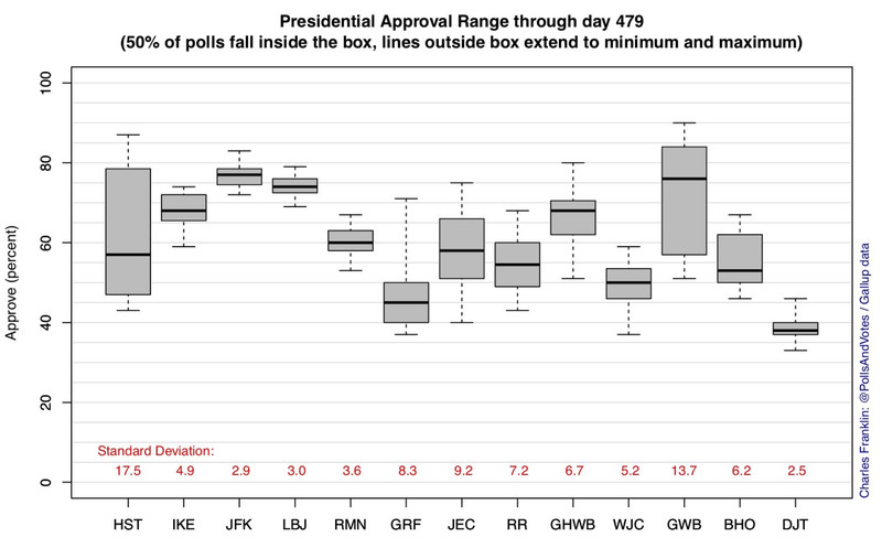 Screen_Shot_2018_07_03_at_1.59.57_PM The messy reality of Donald Trump's poll numbers