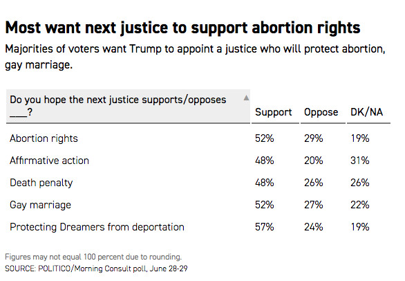 Screen_Shot_2018_07_06_at_11.41.31_AM What the polls say about Americans, abortion, and the Supreme Court