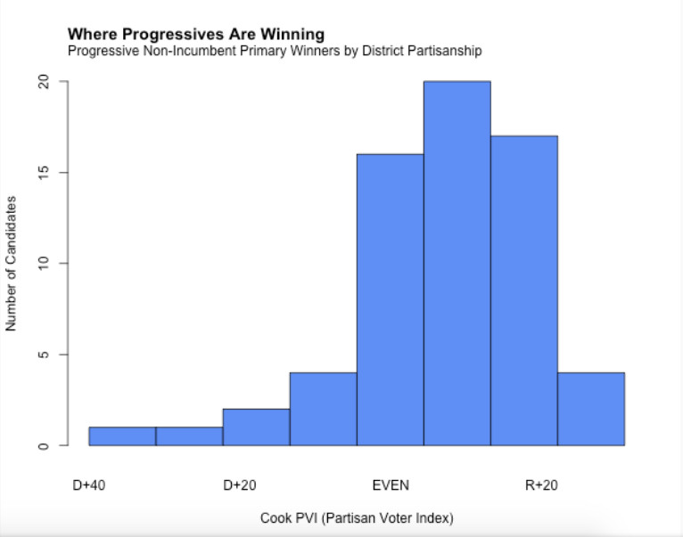 Screen_Shot_2018_07_18_at_11.01.55_AM The left's gains in the 2018 Democratic primaries, explained in 3 charts