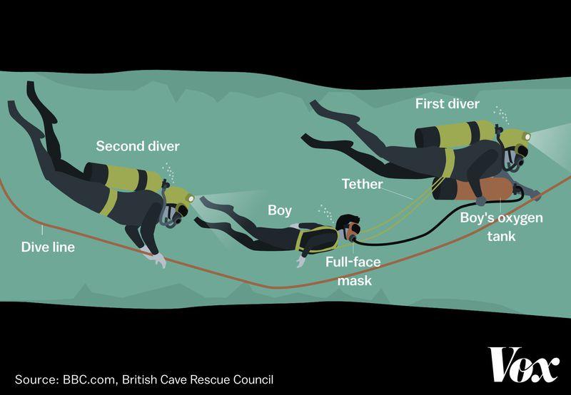 THAI_CAVES_scuba How the 12 Thai boys were finally rescued