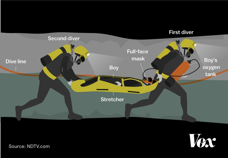 THAI_CAVES_stretcher2 The rescue of the 12 Thai boys who were trapped in a cave, explained