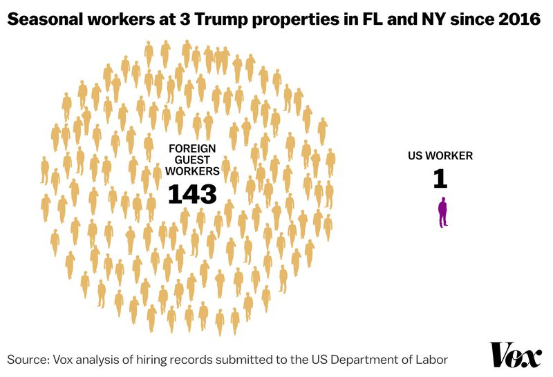 TRUMP_FOREIGN_WORKERS_CHART__1_ The one place Trump wants more foreign workers: Mar-a-Lago