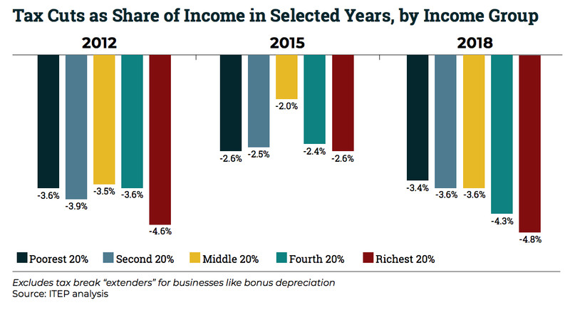Tax_cut_savings_as_a_proportion_of_income_2012_2018 America's getting $10 trillion in tax cuts, and 20% of them go the richest 1%