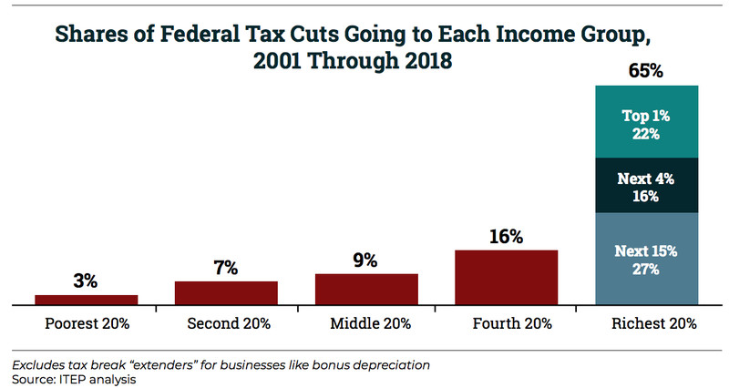 Tax_cuts_savings_estimates_2001_2018 America's getting $10 trillion in tax cuts, and 20% of them go the richest 1%