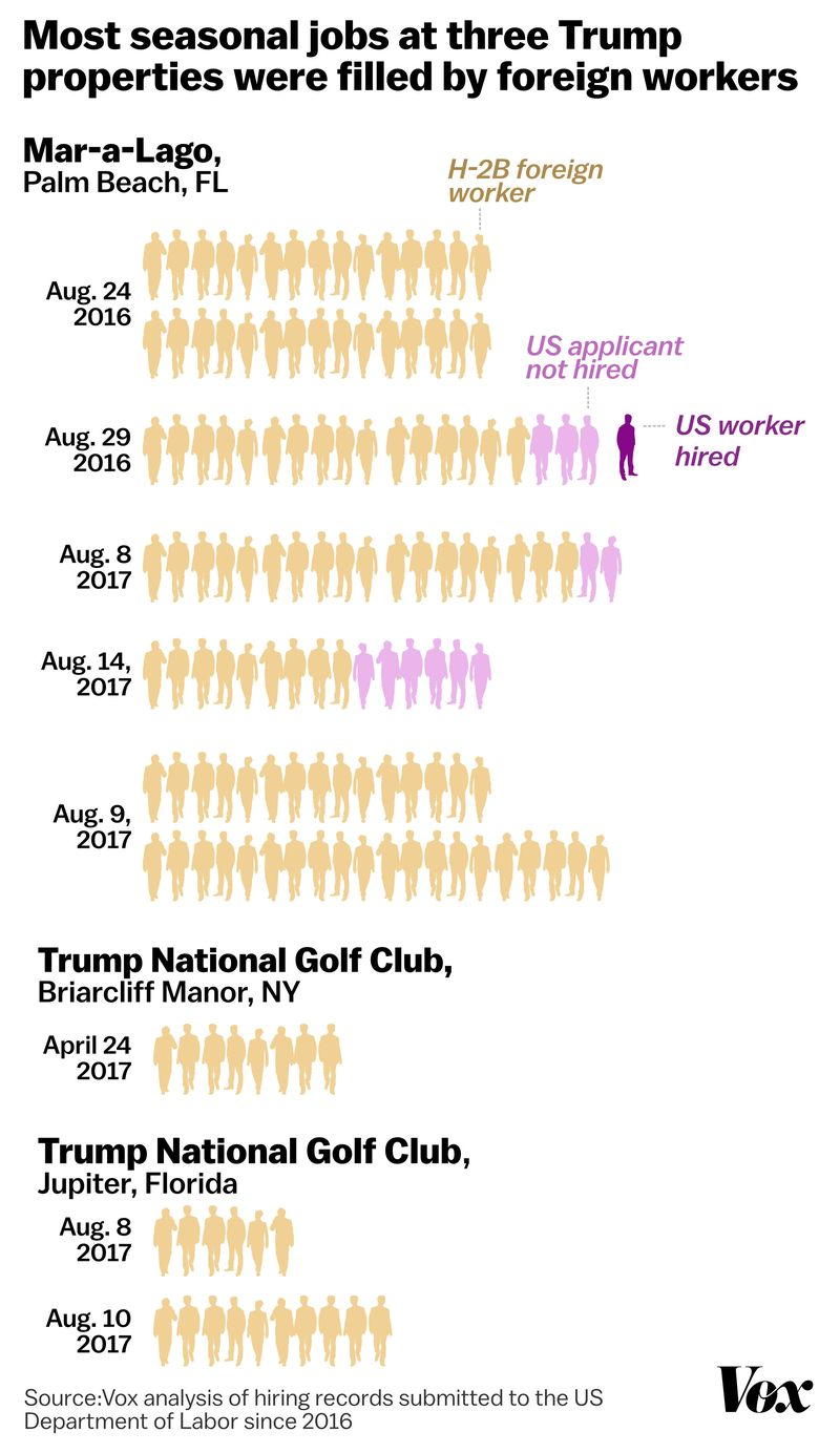 Trump_foreign_workers_chart_property_2x The one place Trump wants more foreign workers: Mar-a-Lago