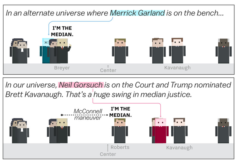 alt_universe Brett Kavanaugh and the Supreme Court's drastic shift to the right, cartoonsplained