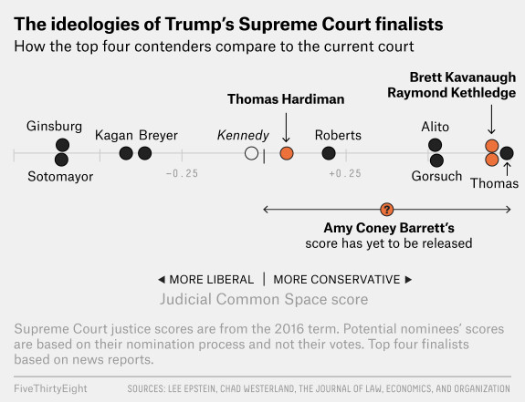 atd_roeder_trump_final_three Thomas Hardiman, Donald Trump's Supreme Court finalist, explained