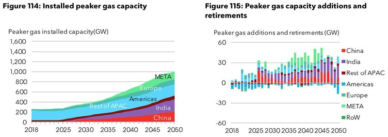 bnef_neo_2018_gas_peakers Clean energy is catching up to natural gas