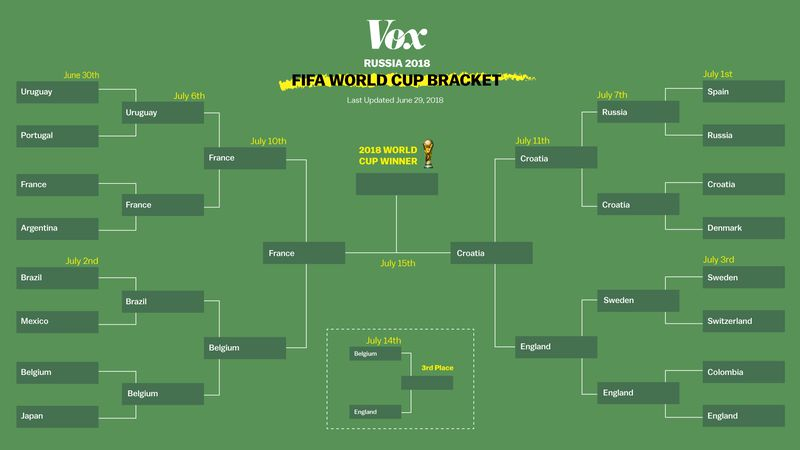 bracket_file_croatia How to watch the World Cup final between France and Croatia