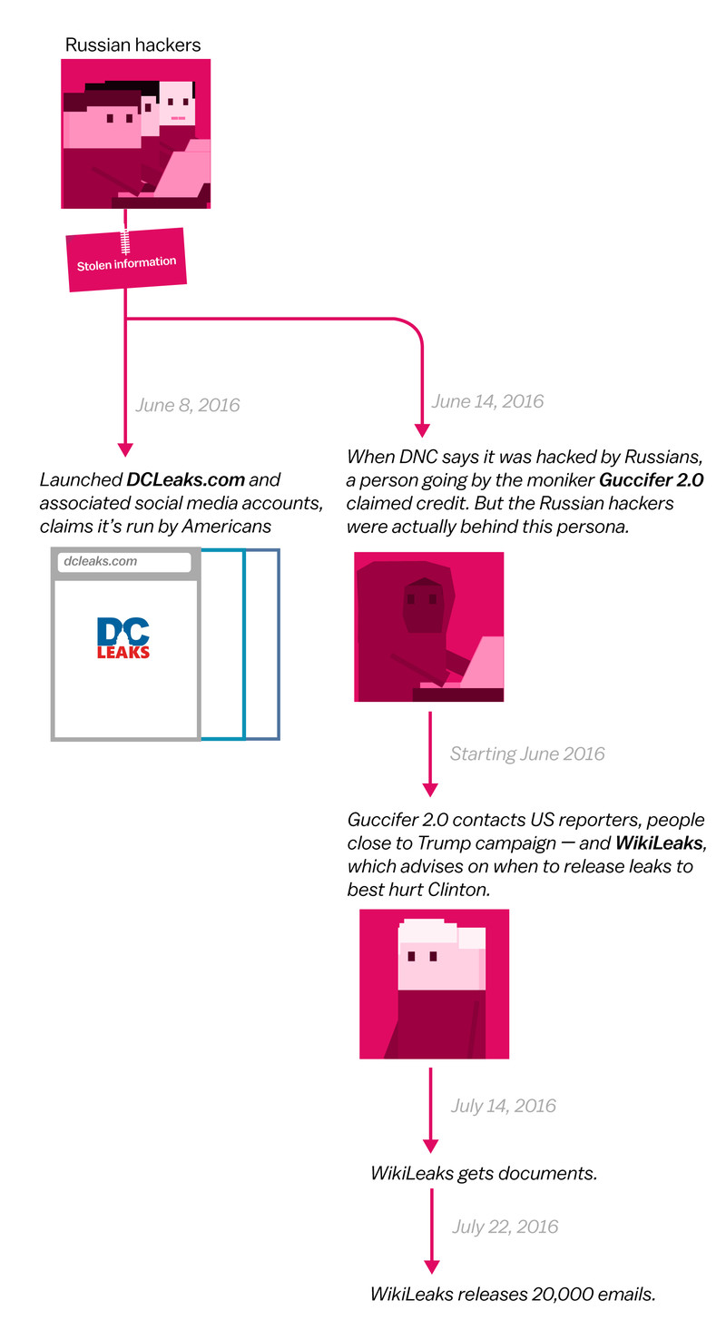 distribution How Russian hackers stole information from Democrats, in 3 simple diagrams