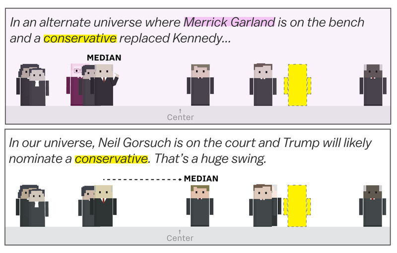 end The volatility of the Supreme Court, explained in a cartoon