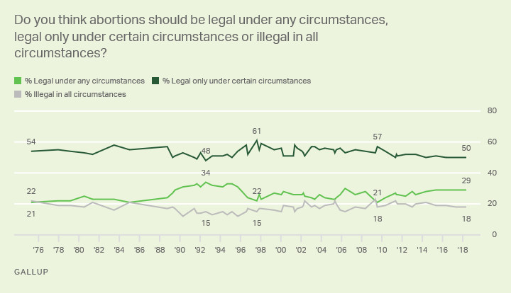 kusqw0abauy5oep1b1wrmg What the polls say about Americans, abortion, and the Supreme Court