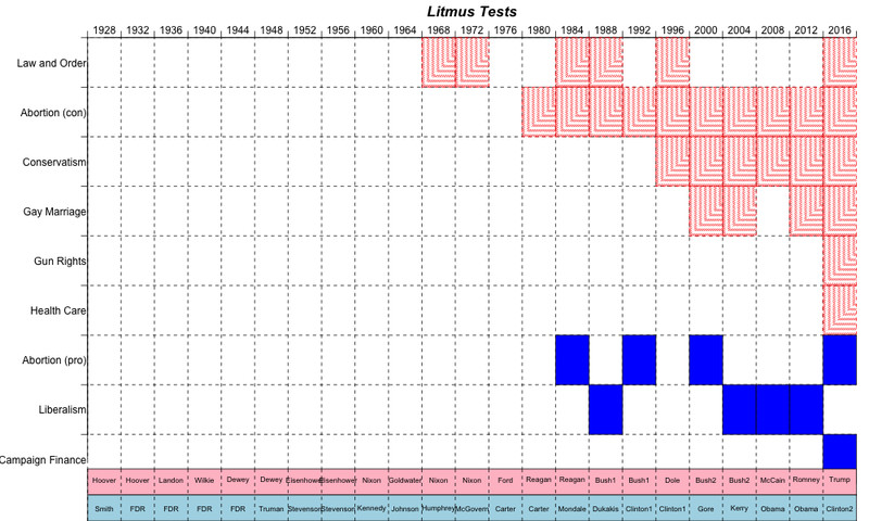 litmus_test_grid_by_party_issue The litmus test for a Supreme Court nominee