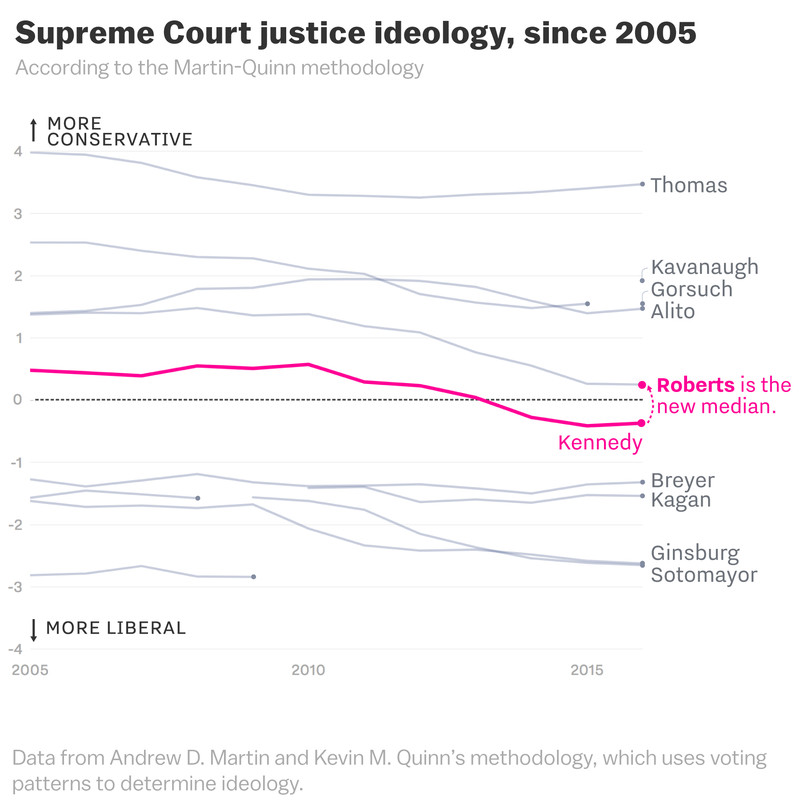 martin_quinn_chart-1 The Supreme Court's drastic shift to the right, cartoonsplained