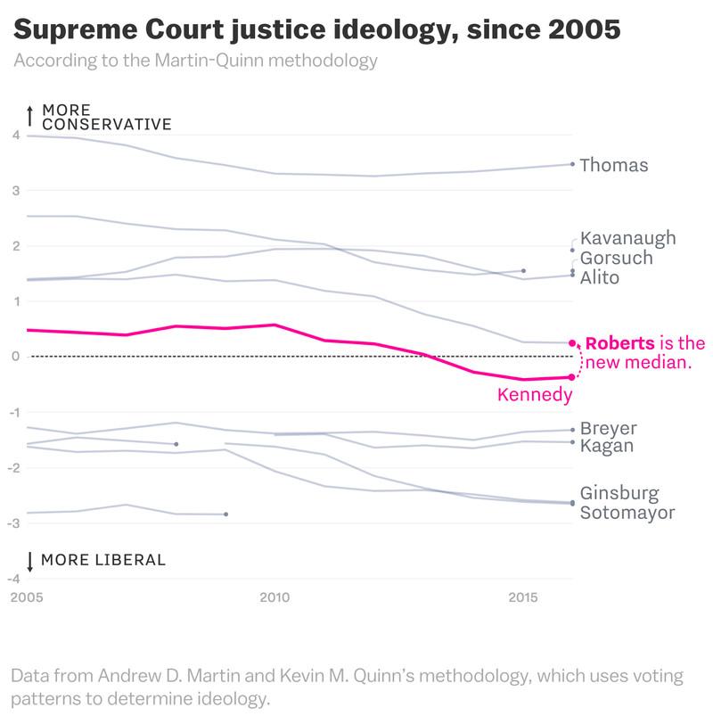 martin_quinn_chart Brett Kavanaugh and the Supreme Court's drastic shift to the right, cartoonsplained
