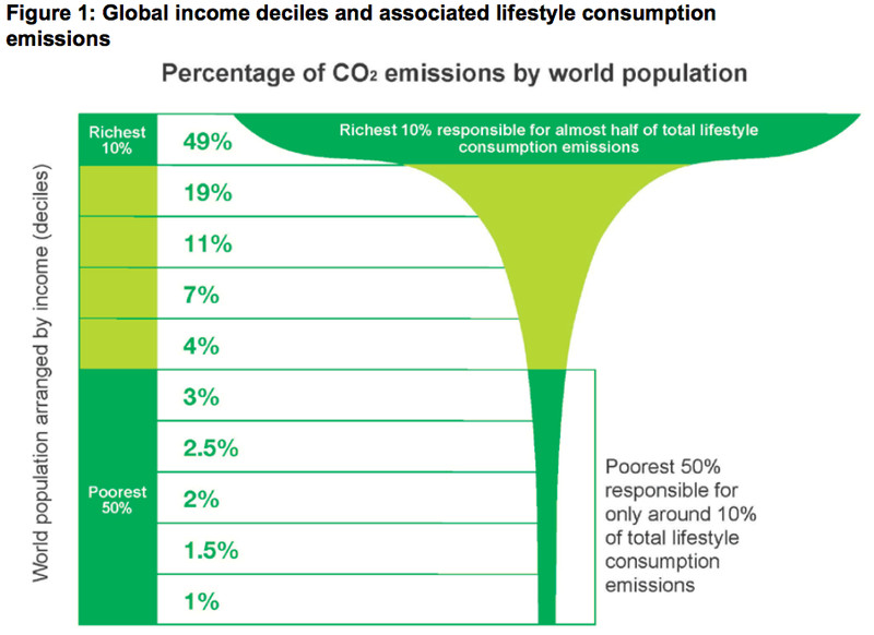 oxfam_carbon_inequality I'm an environmental journalist, but I never write about overpopulation. Here's why.